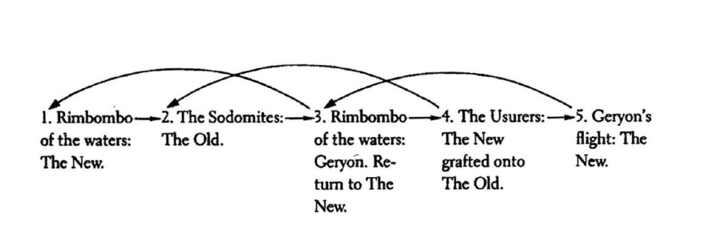 Narrative structure of Inferno 16 and 17
